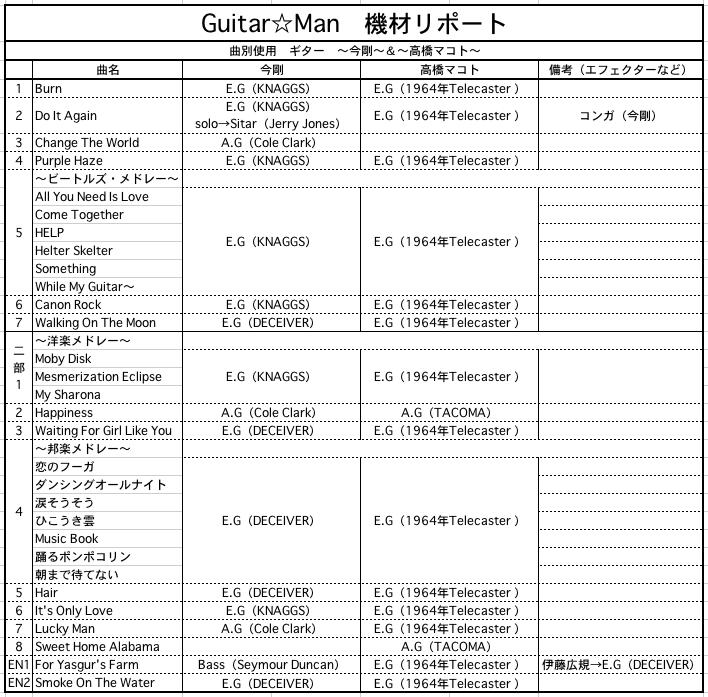 高橋マコト Guitar☆Man 機材リポート